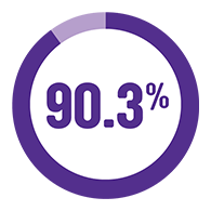 pie graph indicating that 88.8% of our income went into delivering services in 2017