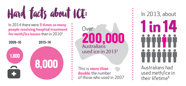 Hard facts about ice
