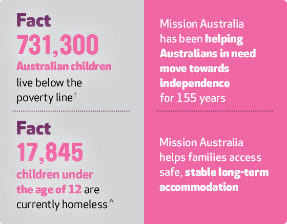 603,000 Australian children live below the poverty line