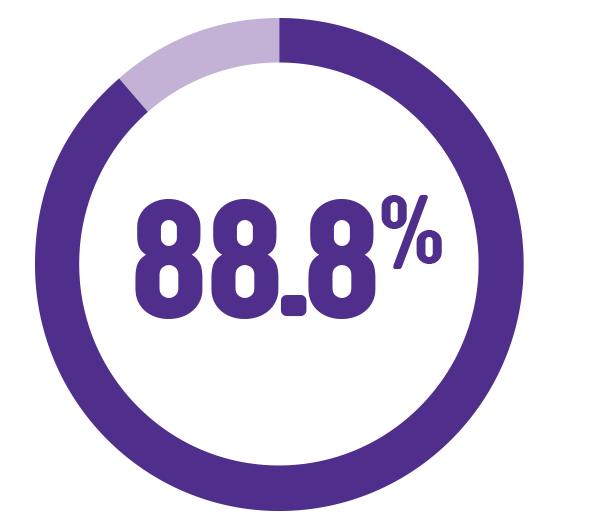 Image of text 88.8% and a pie chart