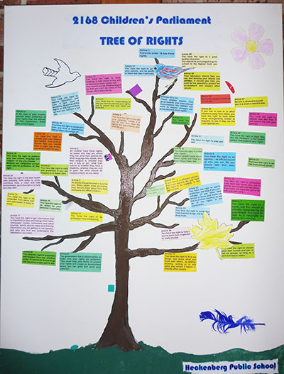 Tree of rights