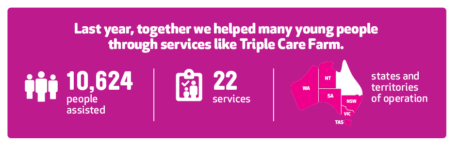 Last year we helped many young people through services like triple care farm. 10624 people assisted. 22 services.