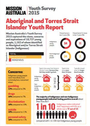 Screenshot of Aboriginal and Torres Strait Islander Youth Report Infographic document